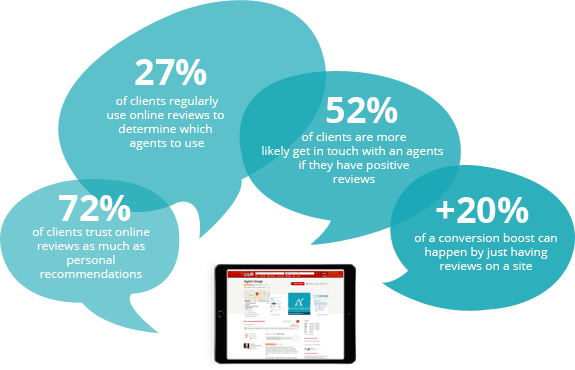 Real Estate Online Reviews Management Service